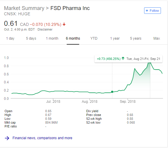 fsd pharma stock huge