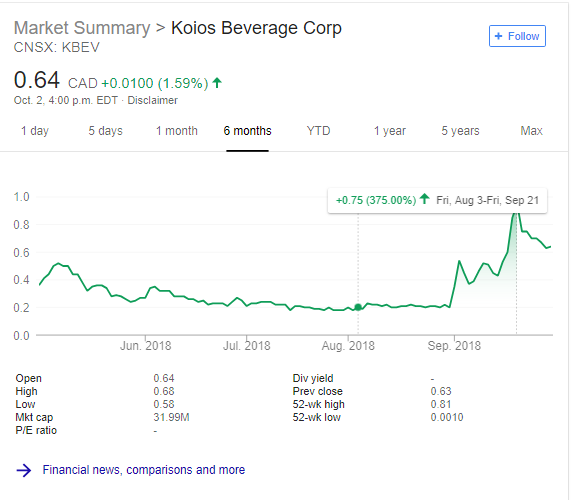 koios beverage stock