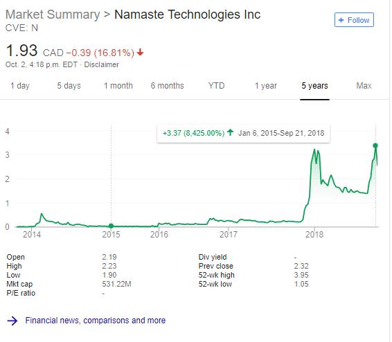 namaste technologies stock